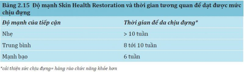 Bảng 2.15: Độ mạnh Skin Health Restoration và thời gian tương quan da chịu đựng