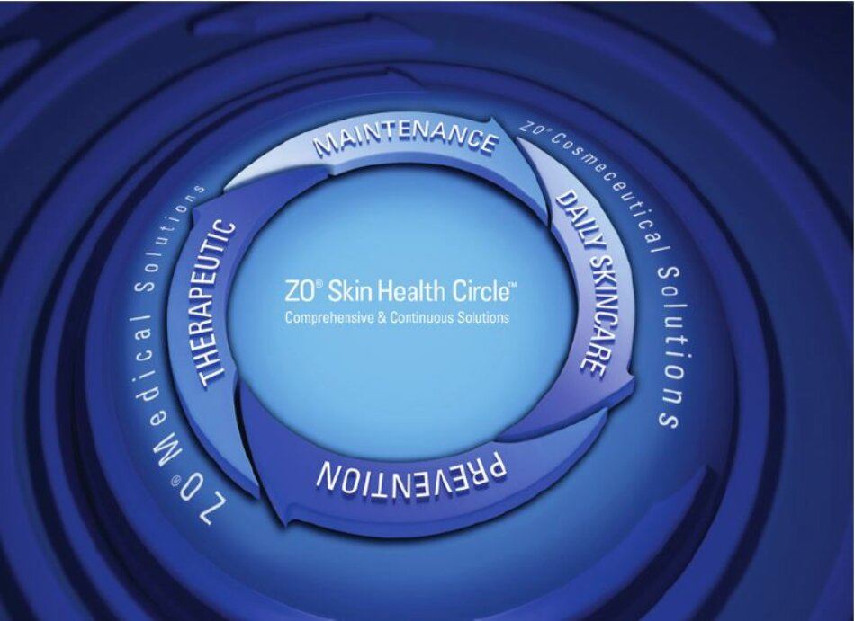 Hình 2:10 The ZO Skin Health Circle represents the comprehensive continuum of skin care