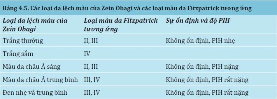 Bảng 4.5:Các loại da lệch màu của Zein Obagi và các loại màu da Fitzpatrick tương ứng