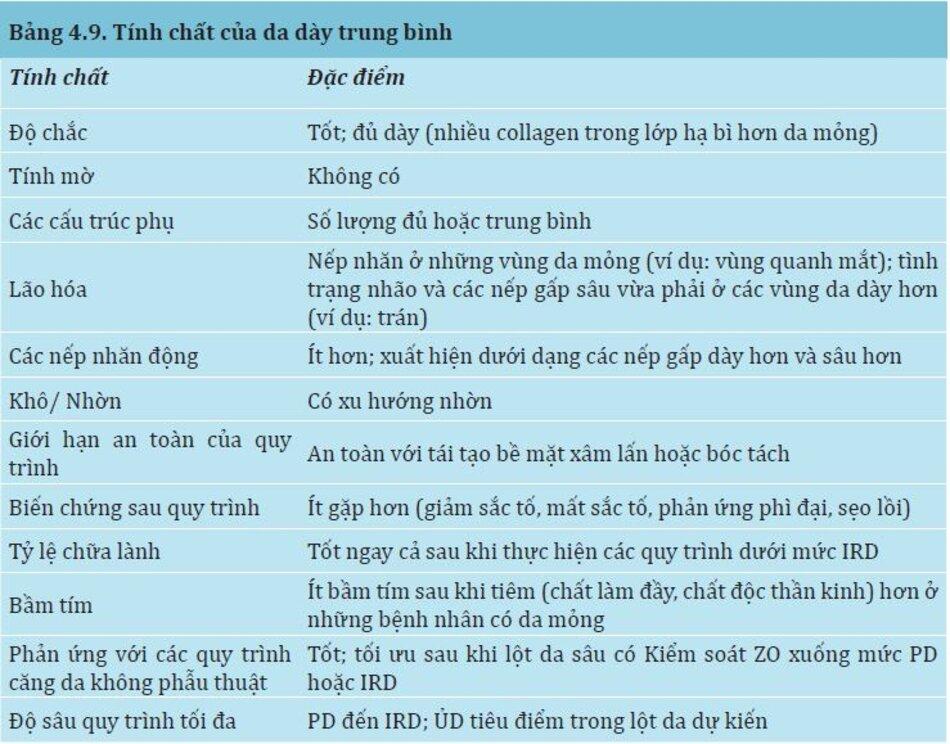 Bảng 4.9:Tính chất của da dày trung bình