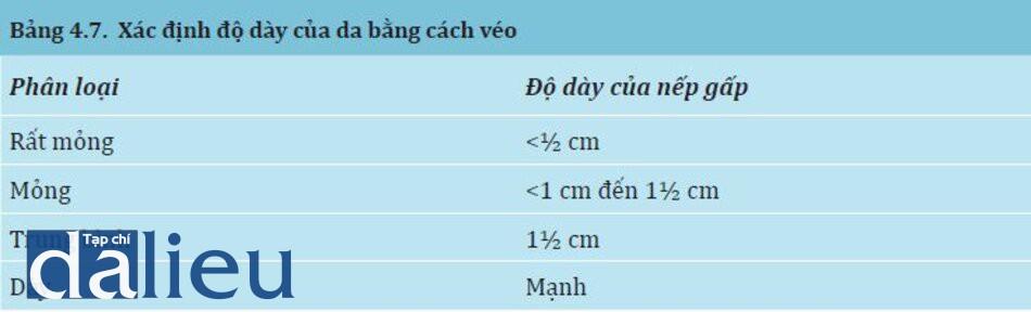 Bảng 4.7:Xác định độ dày của da bằng cách véo