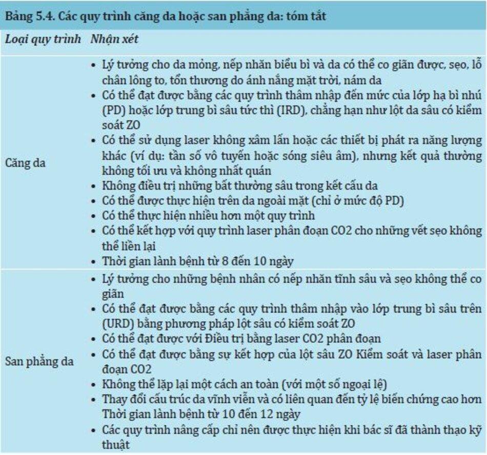 Bảng 5.4: Các quy trình căng da hoặc san phẳng da: tóm tắt