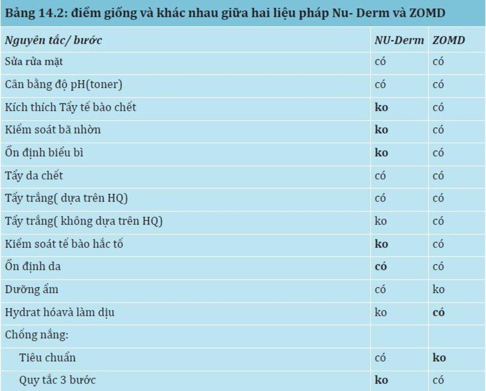 Bảng 14.2: Điểm giống và khác nhau giữa hai liệu pháp Nu-Derm và ZOMD