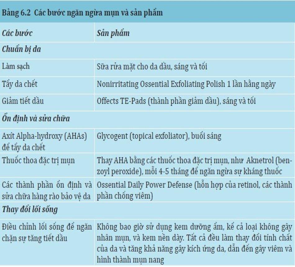 Bảng 6.2: Các bước ngăn ngừa mụn và sản phẩm
