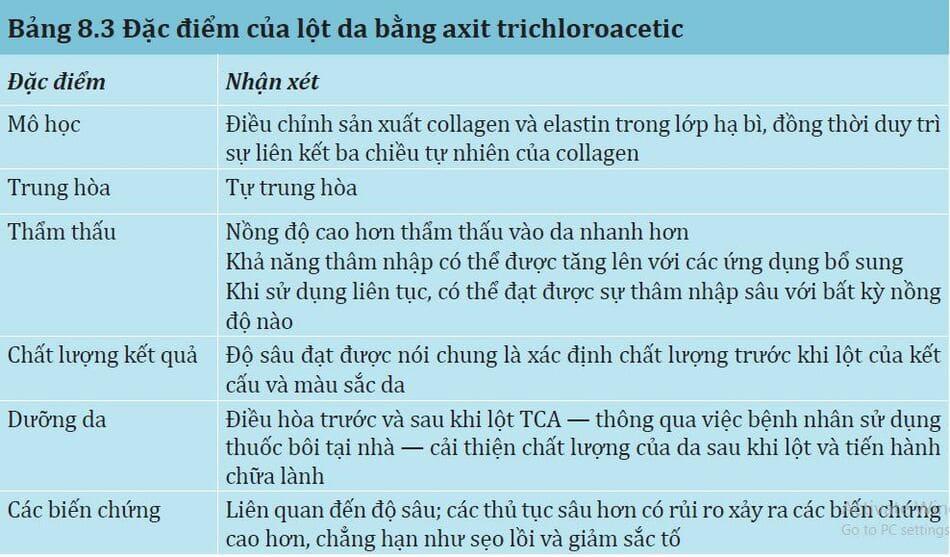 Bảng 8.3: Đặc điểm của lột da bằng axit trichloroacetic