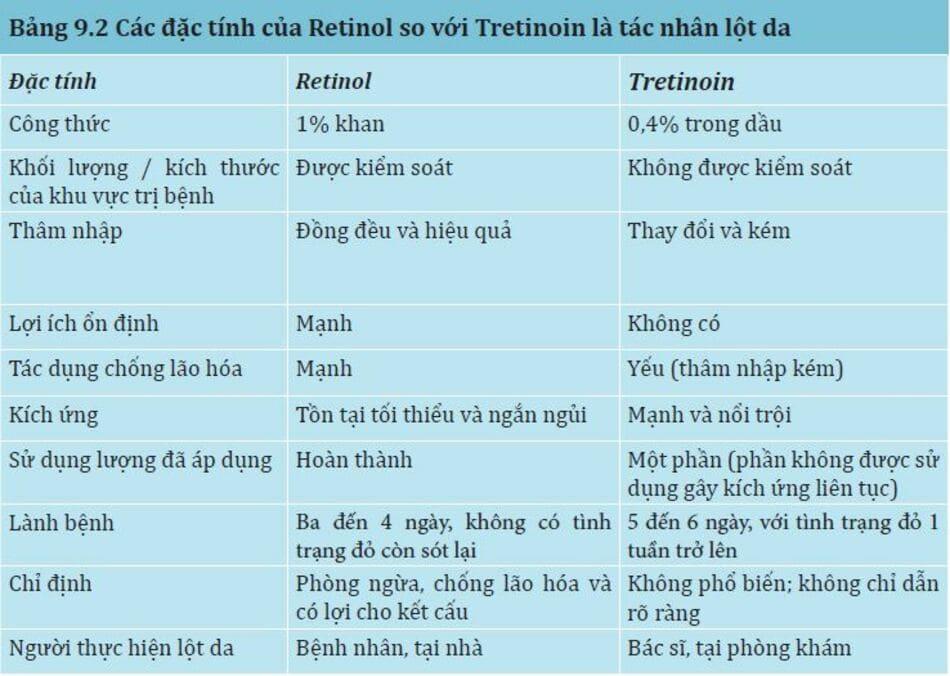 Bảng 9.2: Các đặc tính của retinol so với tretinoin là tác nhân lột da