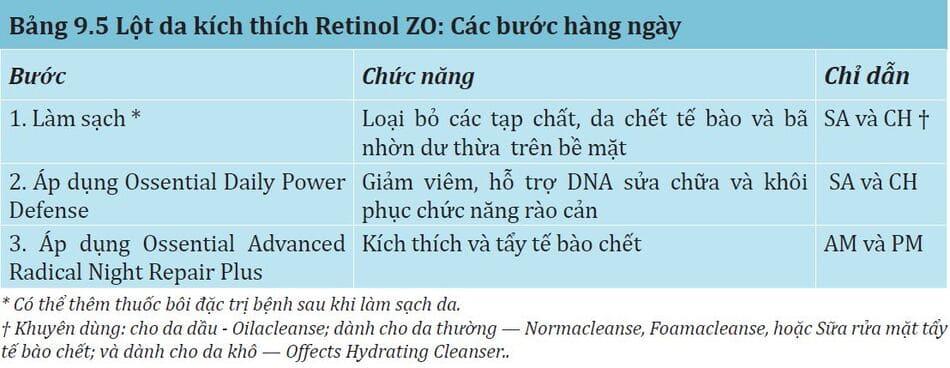 Bảng 9.5: Lột da kích thích retinol zo