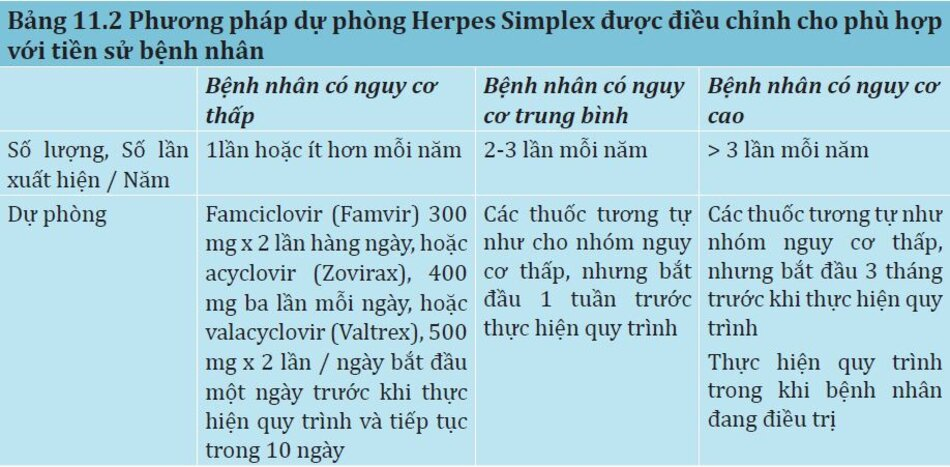 Bảng 11.2: Phương pháp dự phòng Herpes Simplex