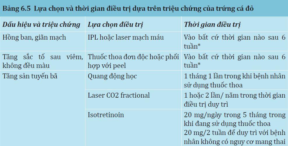 Bảng 6.5: Lựa chọn và thời gian điều trị dựa trên triệu chứng của trứng cá đỏ