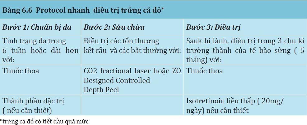 Bảng 6.6: Protocol nhanh điều trị của trứng cá đỏ