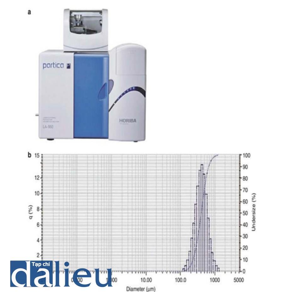 Hình 2.6 Kết quả phân tích các cấu phần tử. (a) Máy phân tích cấu phần. (b) Chất filler HA: kích thước trung bình, 432 μm