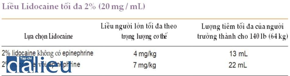 Bảng 1: Liều Lidocaine tối đa 2% (20 mg / mL)