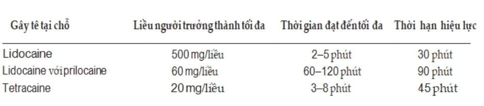 Bảng 3: Liều tối đa của thuốc gây tê tại chỗ