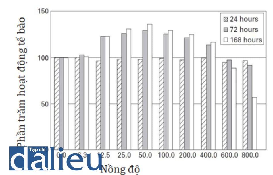 Hình 2.1 Hiệu quả của cocktail meso NCTF 135 lên sự kích thích nguyên bào sợi ở người sau 24, 72, và 168 giờ tiềm [11]