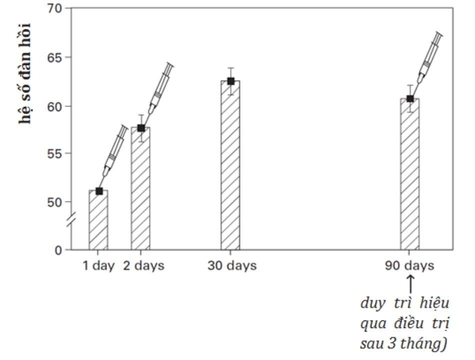 Hình 2.3 Mức độ gia tăng tính đàn hồi và sức trương của da sau khi tiêm hyaluronic acid tự nhiên vào lớp bì (số liệu từ nghiên cứu của Di-Petro A, 2001)