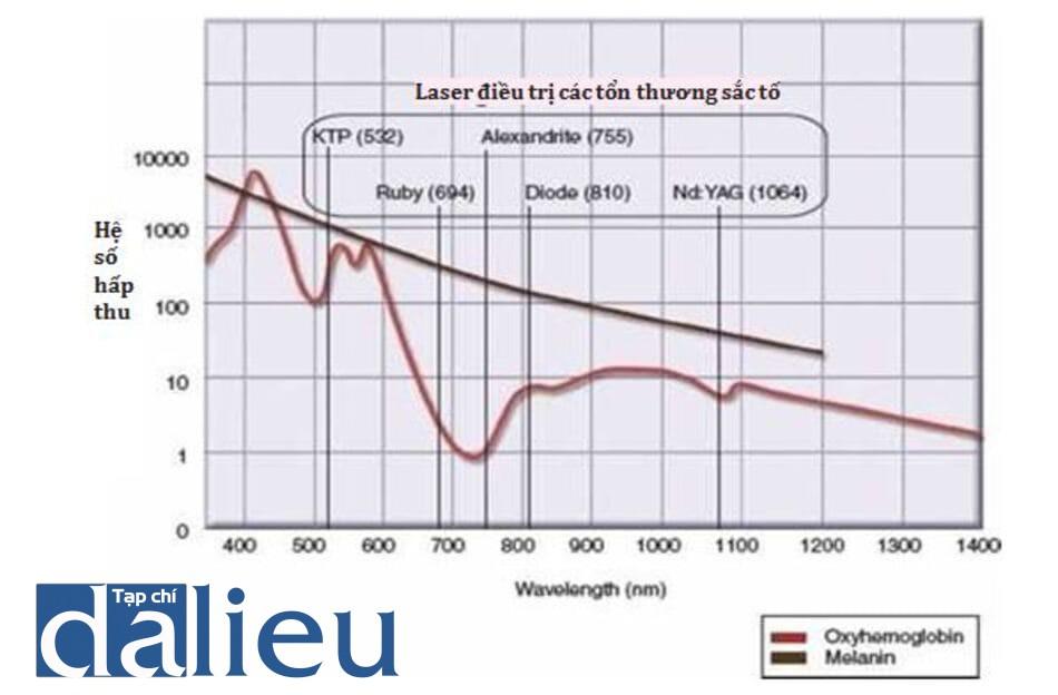 HÌNH 1 Biểu đồ hấp thu của các nhóm mô mang màu và lasers thường được sử dụng để điều trị các tổn thướng sắc tố lành tính.