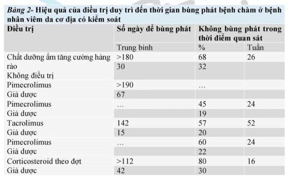 Bảng 2: Hiệu quả của điều trị duy trì đến thời gian bùng phát bệnh chàm ở bệnh nhân viêm da cơ địa có kiểm soát