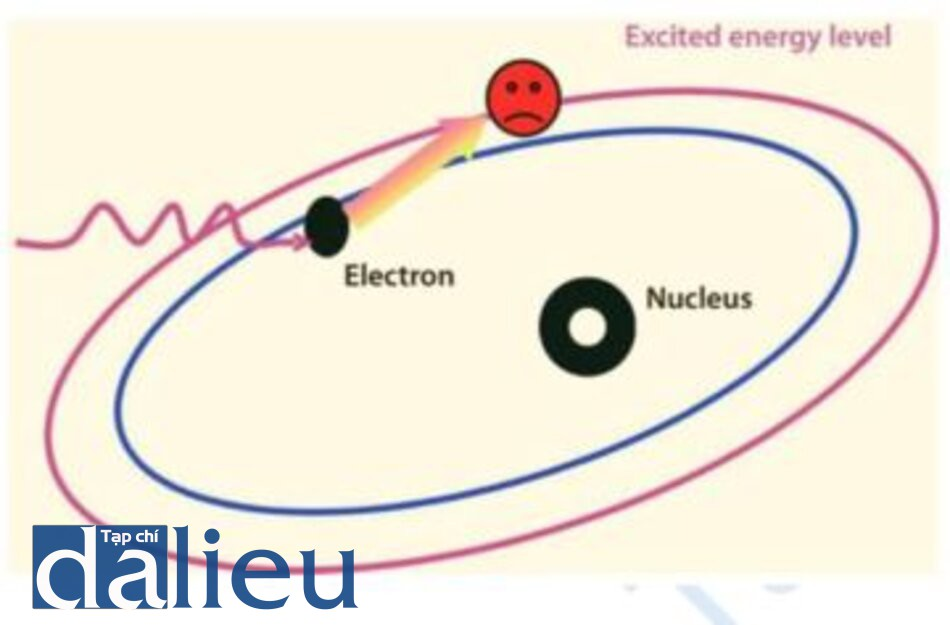 "Fig. 1.1. Incoming photons excite the electrons raising then to their next energy level. Wher the majority of atoms in the lasing or gain medium become ""excited,"" population inversion is said to occur"