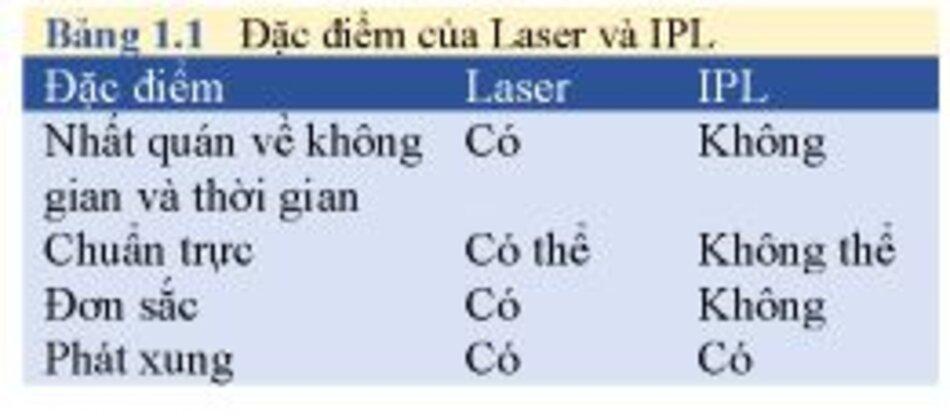 Bảng 1.1 Đặc điểm của Laser và IPL