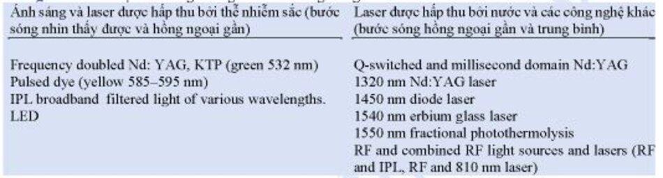 Bảng 1.4. Laser hoặc ánh sáng không bào mòn dùng trong trẻ hóa da.