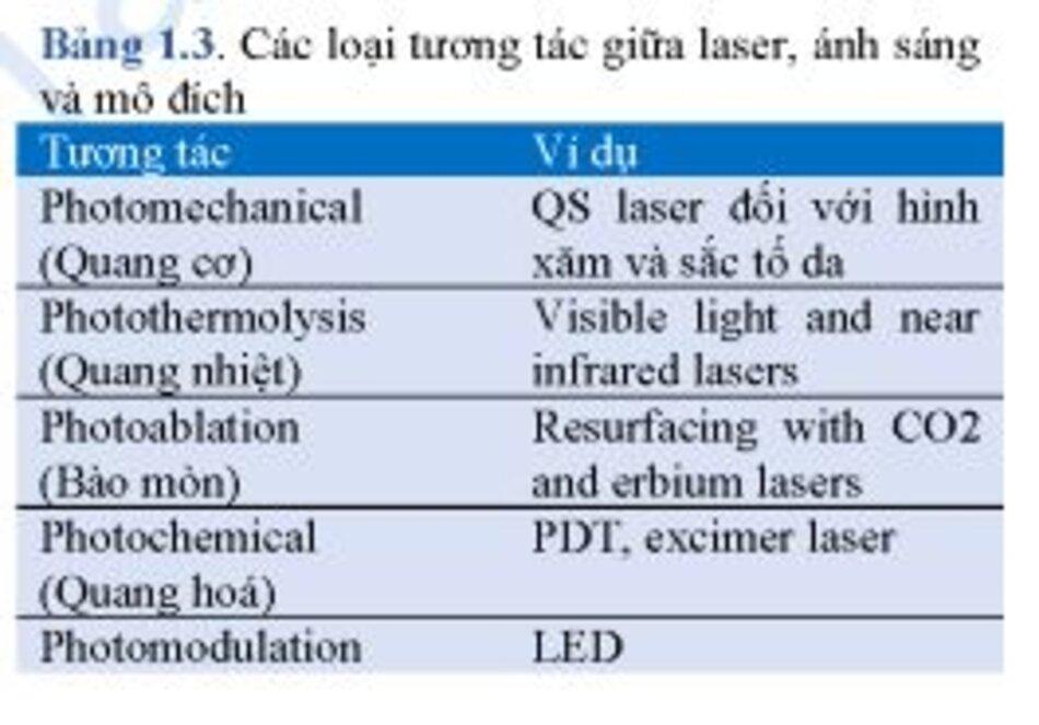 Bảng 1.3. Các loại tương tác giữa laser, ánh sáng và mô đích
