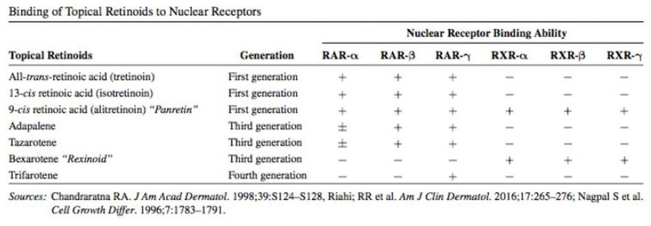 TABLE 3.2 Binding of Topical Retinoids to Nuclear Receptors