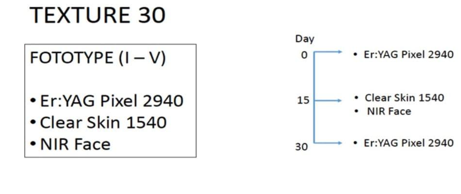Phác đồ kết hợp điều trị láng mịn với 30 ngày( Texture 30)