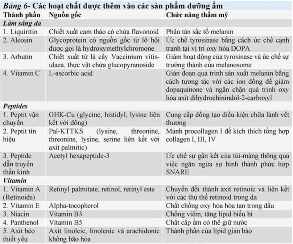 Bảng 6: Các hoạt động chất được thêm vào các sản phẩm dưỡng ẩm